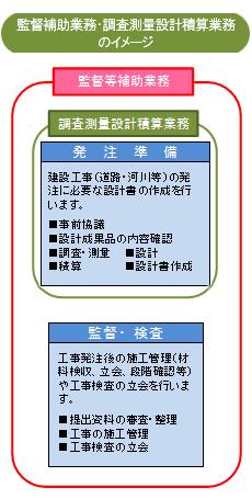 監督補助業務・調査測量設計積算業務